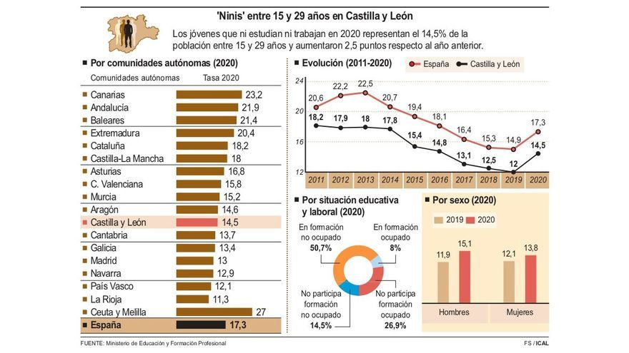 """El COVID rompe con cinco años de descenso de los """"ninis"""" en Castilla y León"""