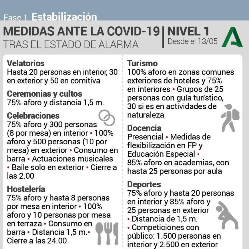 Algunas de las medidas que se aplican al Nivel 1 de alerta por el coronavirus en Andalucía.