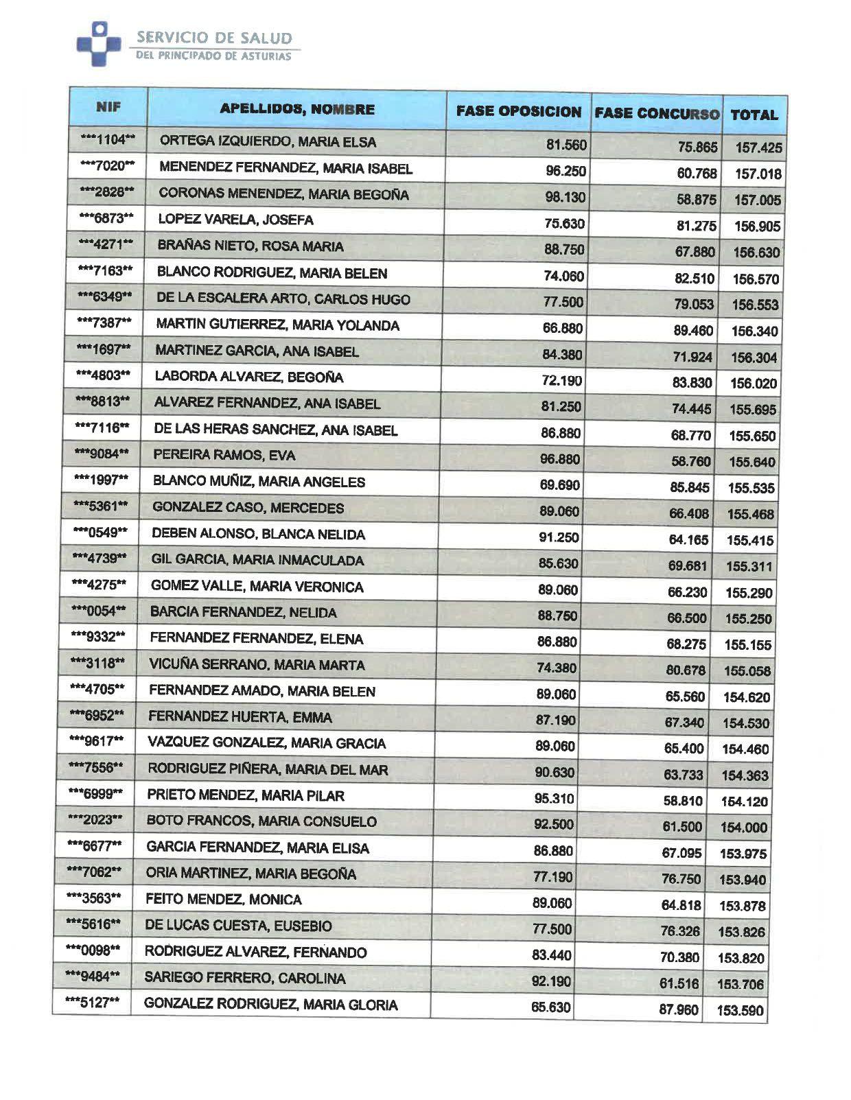 Calificación final Auxiliar Administrativo Servicio de Salud
