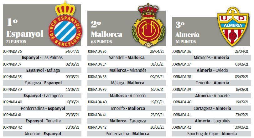 Puntos de los tres primeros equipos de Segunda.