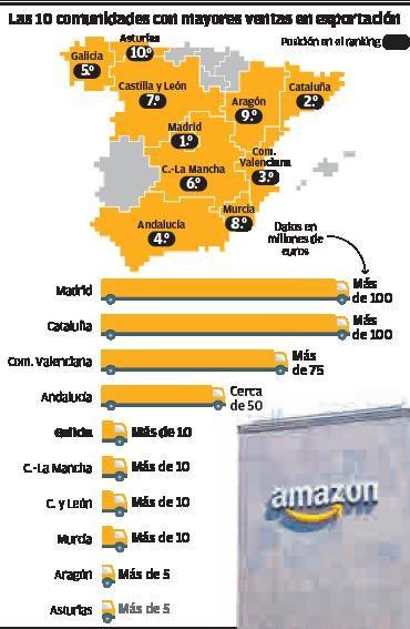 Unas 400 pymes gallegas venden al extranjero con Amazon más de diez millones al año    LA OPINIÓN