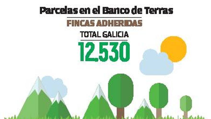 El Banco de Terras roza ya las 2.500 fincas alquiladas, un 40% más en apenas un año