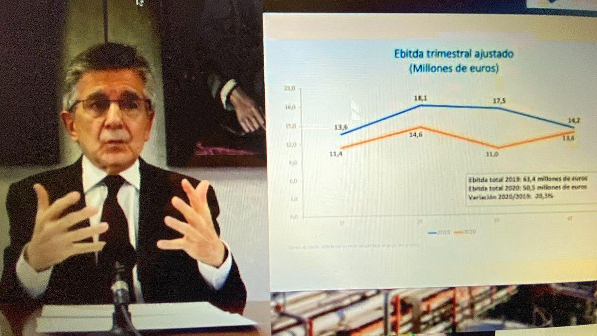 Ercros reduce los beneficios el 79,8% y no retribuirá al accionista a cuenta del 2020