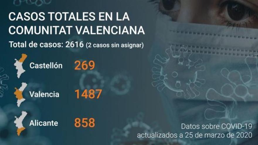 28 nuevos fallecidos y 449 nuevos casos de coronavirus en la Comunitat Valenciana