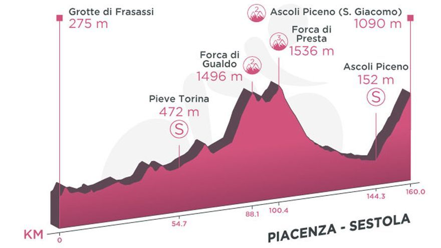 Perfil de la etapa de hoy del Giro de Italia 2021: Gruta del Frasassi-Ascoli Piaceno