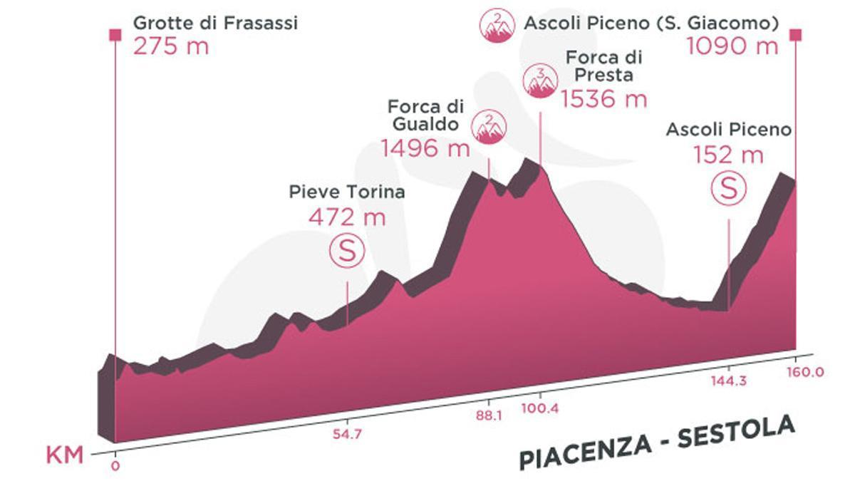 Perfil de la etapa 6 del Giro de Italia.