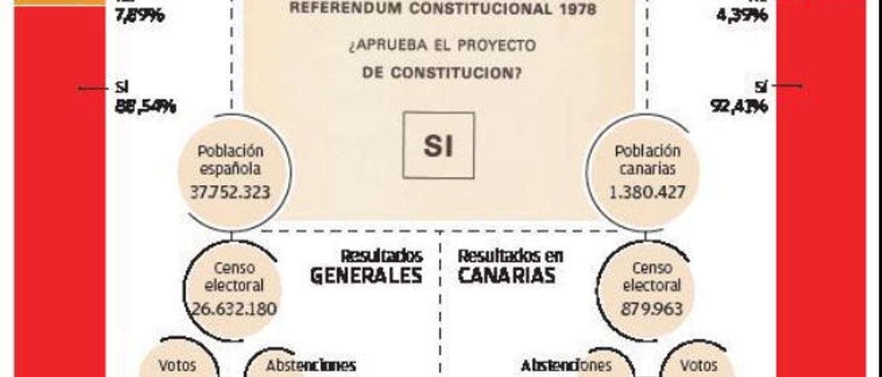El paso de la Transición al Régimen del 78