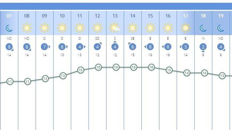 El tiempo en València ciudad para mañana sábado, primer día del fin de semana.