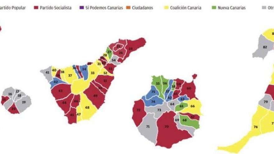 El PSOE acapara el poder municipal con 35 alcaldías y Coalición retrocede a 20