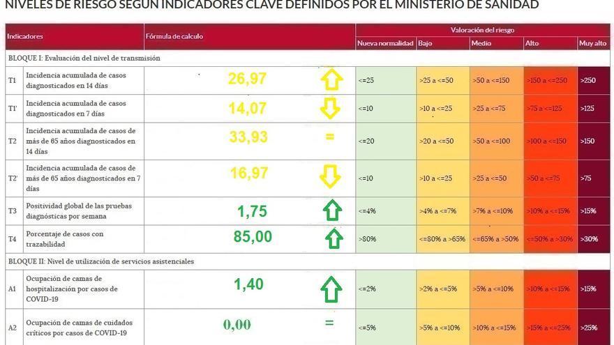 Un nuevo ingreso por coronavirus en el hospital de Zamora