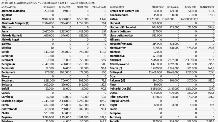 Los consistorios recortan en 28 millones la deuda bancaria y una docena la dejan a cero