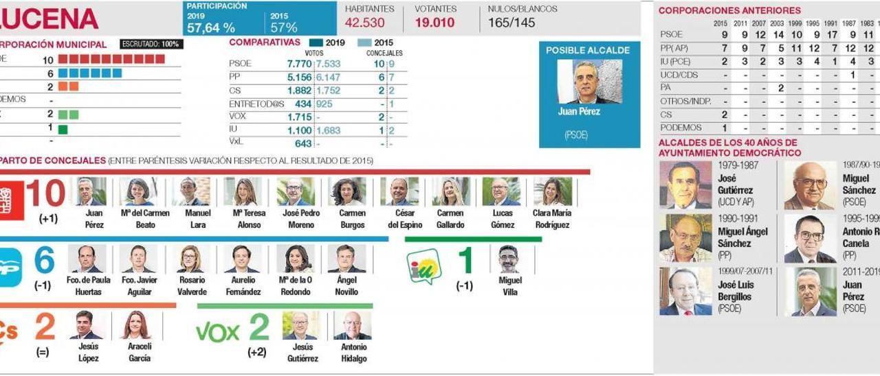 Resultados en todos los municipios de la provincia de Córdoba
