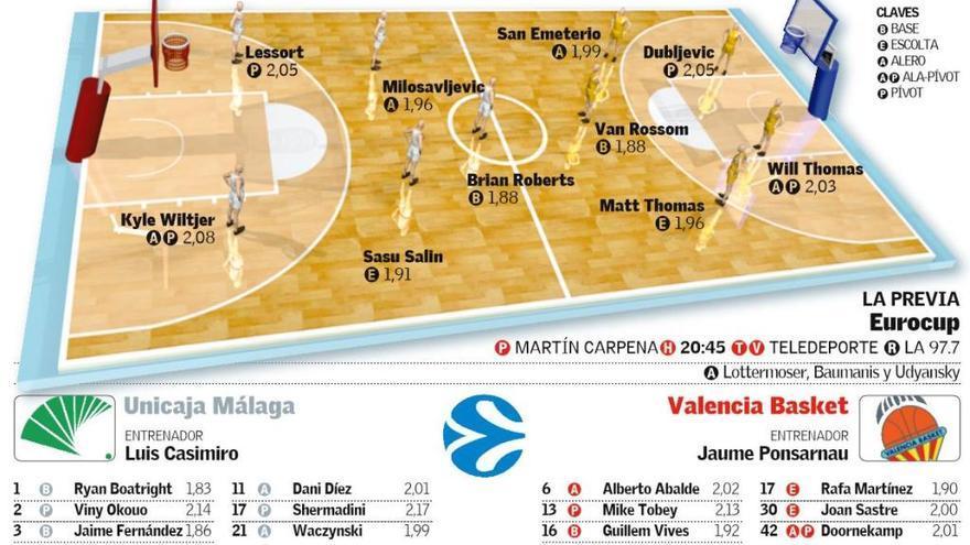 Así ha sido el Unicaja-Valencia Basket