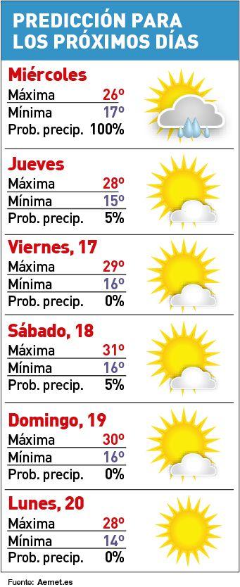 Predicción del tiempo para los próximos días en Córdoba.