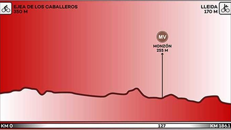 Recorrido y perfil de la etapa 18 de la Vuelta a España