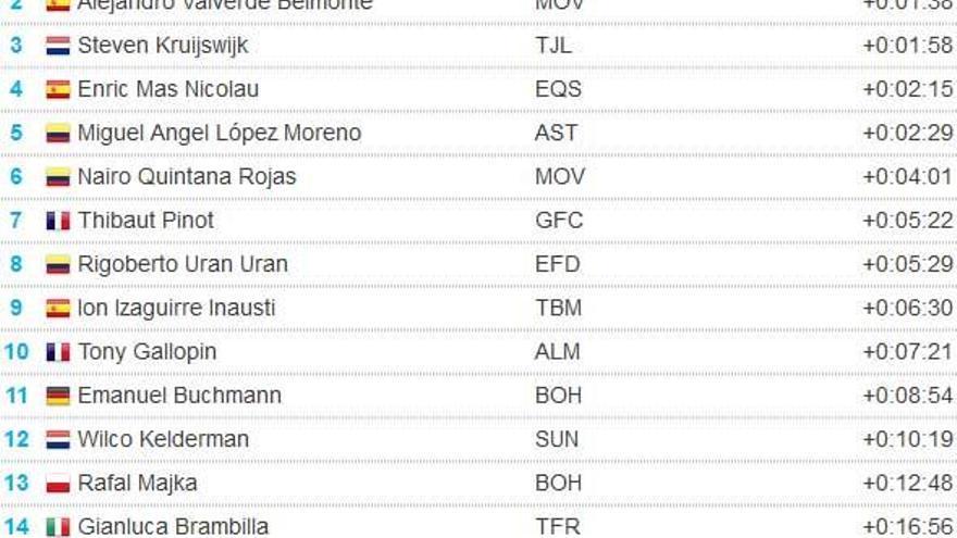 Así queda la clasificación de la Vuelta a España