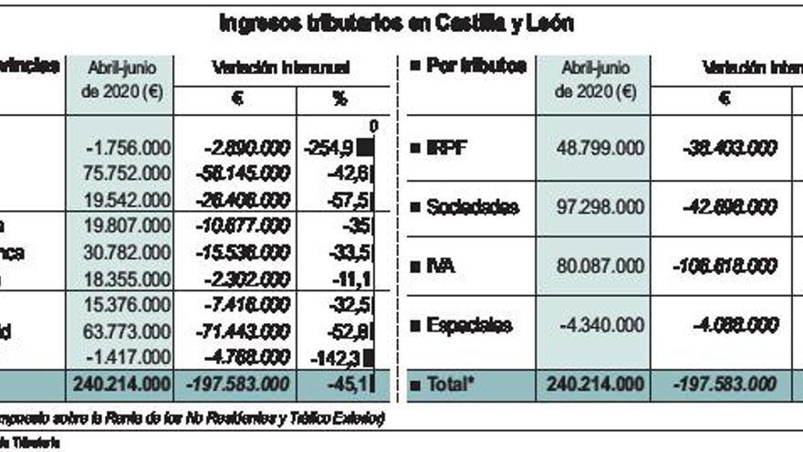 La recaudación del Estado en Zamora se desploma más de un 140% en el segundo trimestre