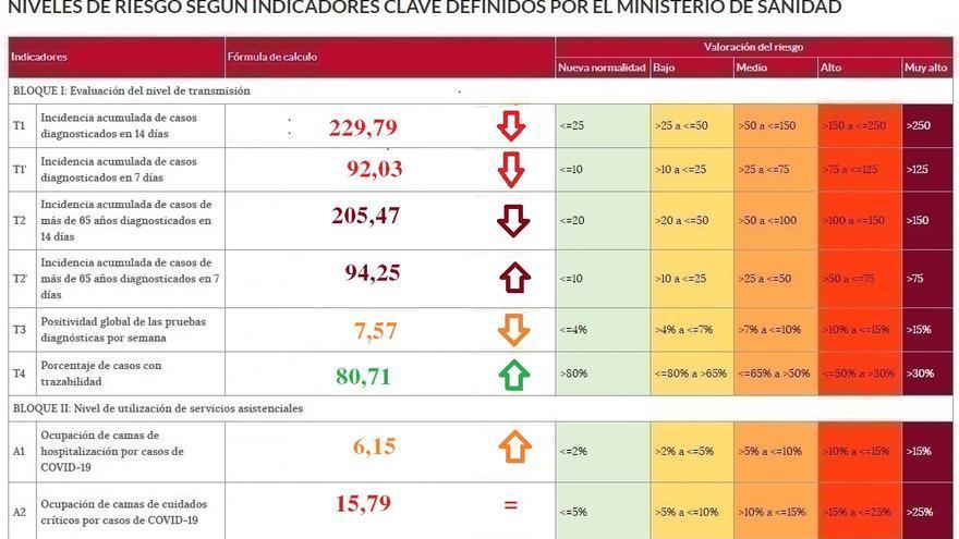 Baja la incidencia del coronavirus en Zamora, aunque con un ingresado más en el hospital