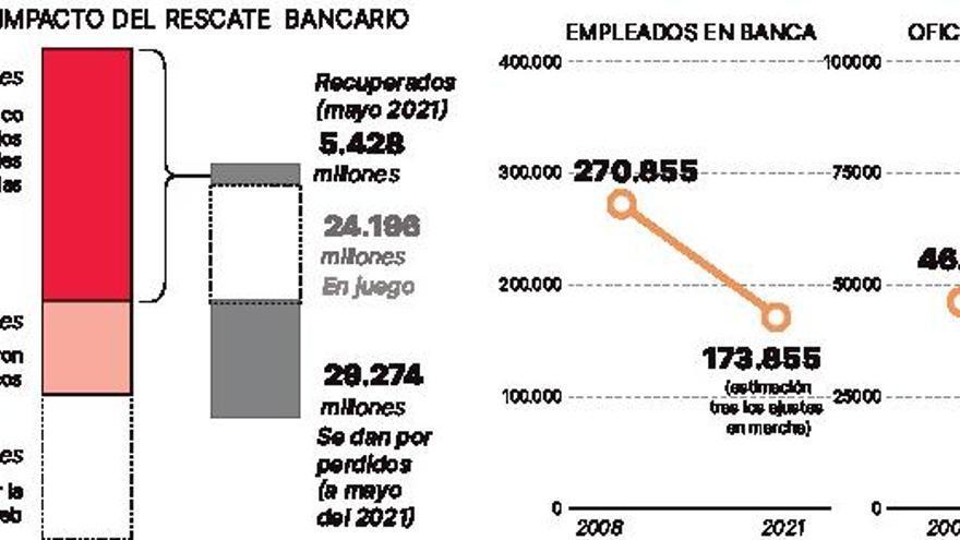 La factura del auxilio a la banca crece