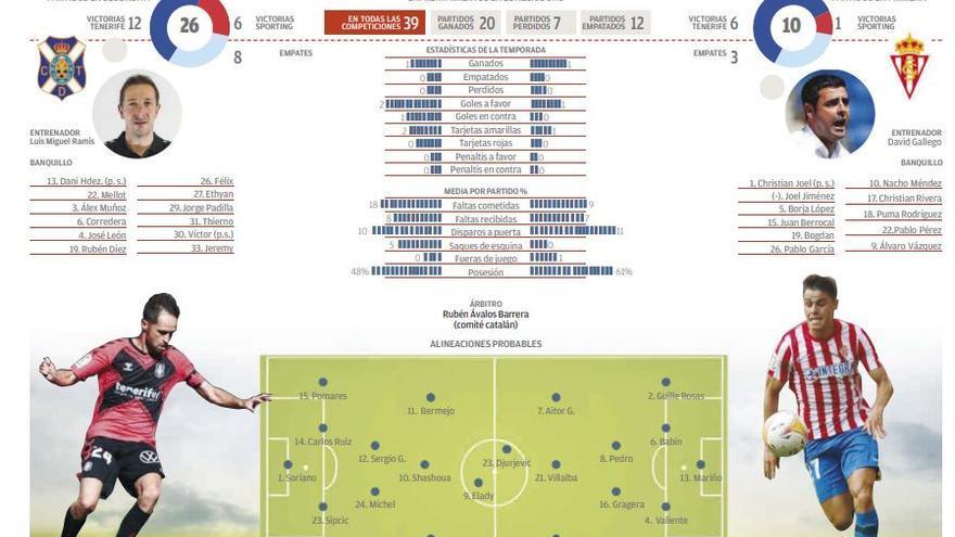 Directo: CD Tenerife - Sporting de Gijón