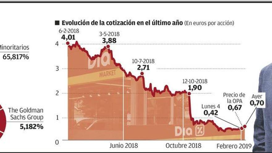 """El ruso Fridman intenta un """"rescate integral"""" a la cadena Día con 1.260 empleos en Asturias"""
