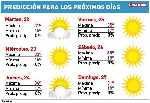 Las temperaturas vuelven a subir pero no superan los 35 grados.