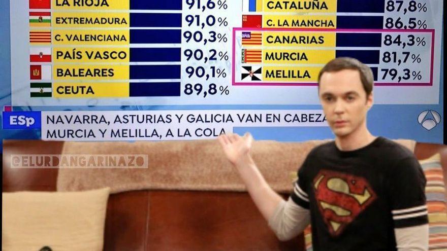 Antena 3 se arma un lío con las banderas y pone la valenciana en Murcia