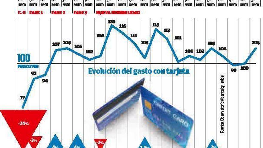 Galicia lleva cuatro meses con el gasto en niveles pre-Covid, pero ocio y transporte siguen cayendo