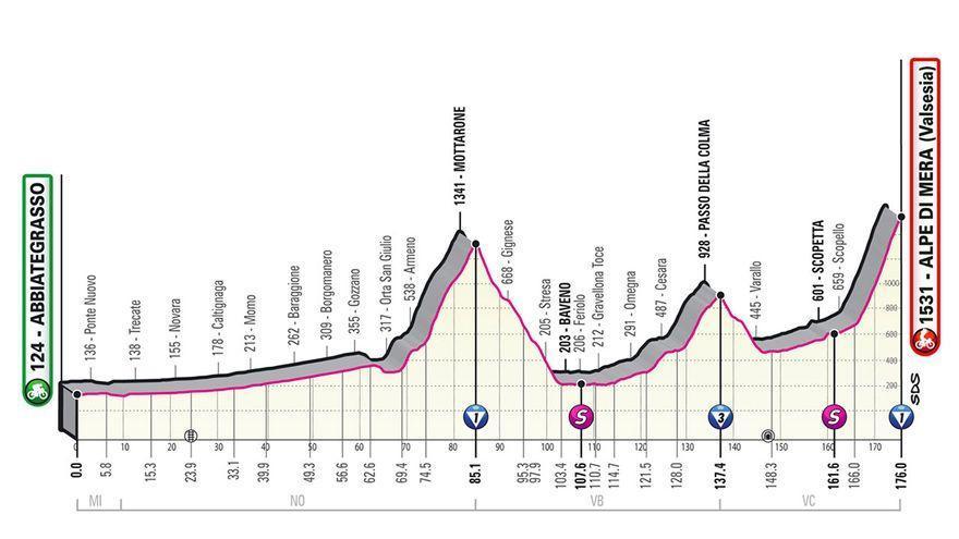 Perfil de la etapa de hoy del Giro de Italia 2021: Abbiate Grasso y Alpe di Mera
