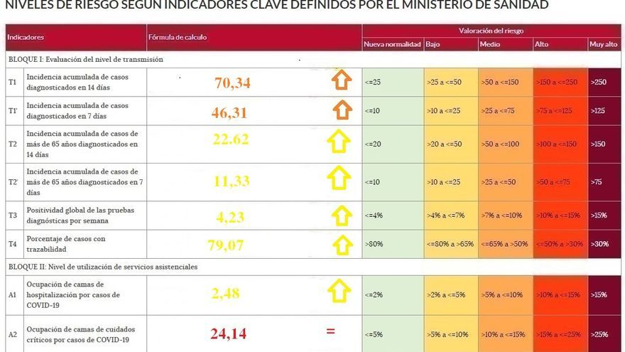 Tendencia creciente en todos los niveles de riesgo por coronavirus de Zamora