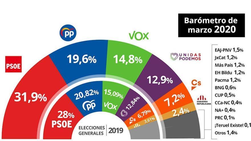 El PSOE sube en intención de voto antes de la crisis del coronavirus, según el CIS