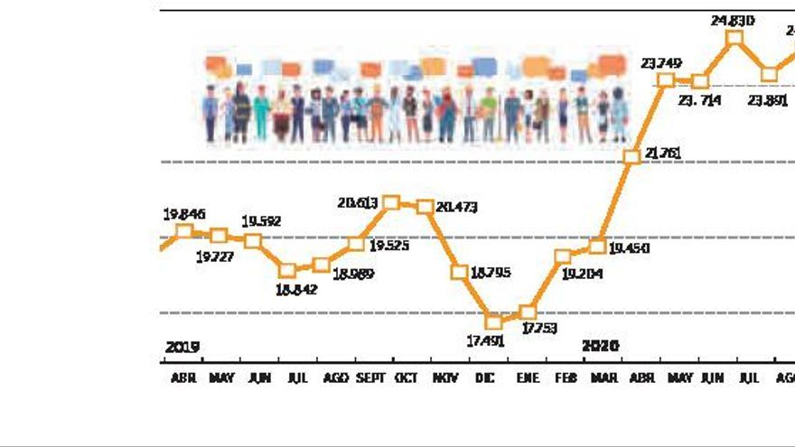 El desempleo cae en la comarca pero aún hay 3.488 parados más que en 2019