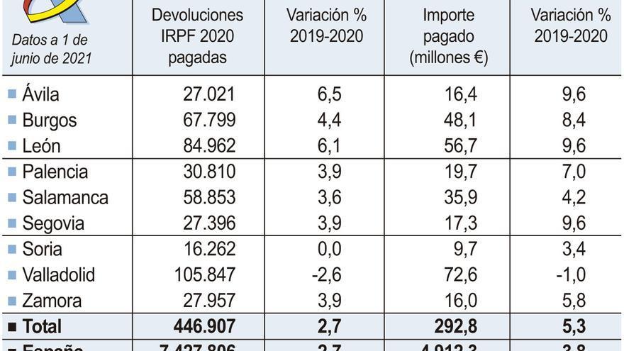 Los zamoranos han recibido ya 16 millones de euros por la declaración de la Renta