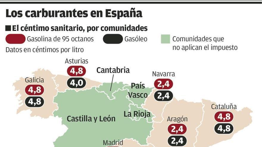 """León, sin """"céntimo sanitario"""", dispara sus ventas de gasóleo con repostajes de Asturias"""