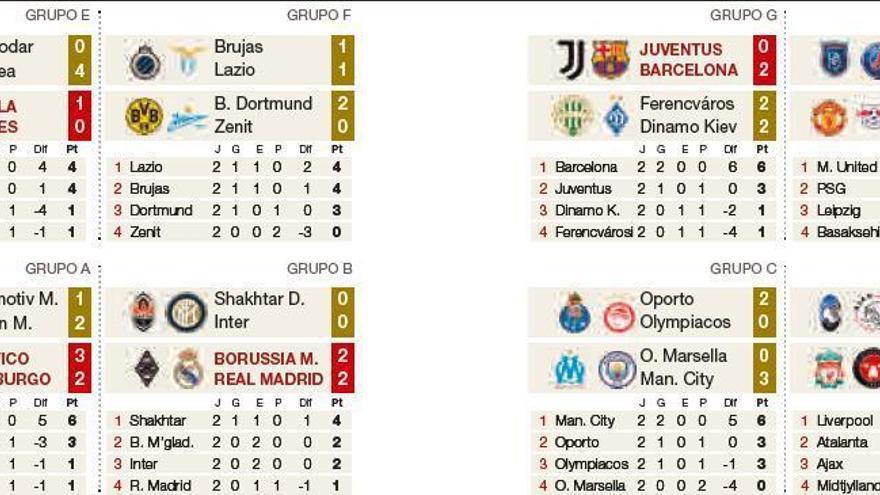 El Barça y Messi mandan en Turín