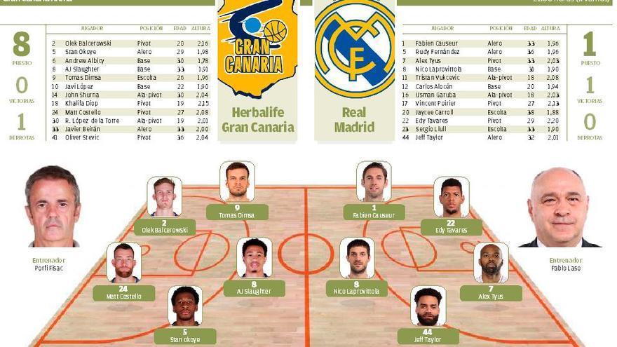 Así se contó en Twitter el partido Herbalife Gran Canaria - Real Madrid