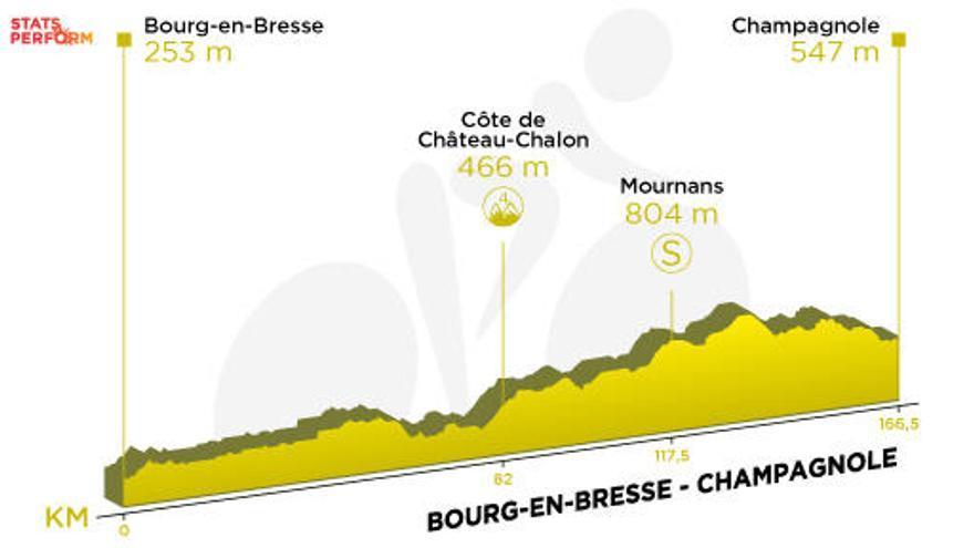 Tour de Francia: Recorrido y perfil de la etapa 19