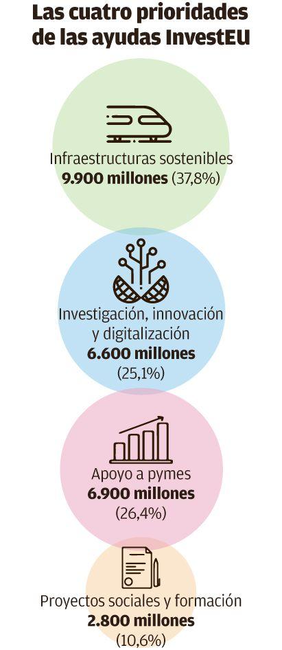 Las cuatro prioridades de las ayudas InvestEU