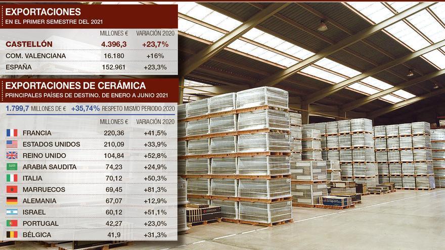 La exportación azulejera se dispara y Francia vuelve a ser el primer cliente