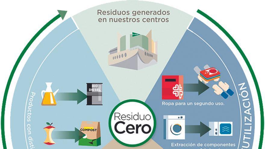 ECI refuerza su compromiso sostenible con cuatro proyectos de Economía Circular