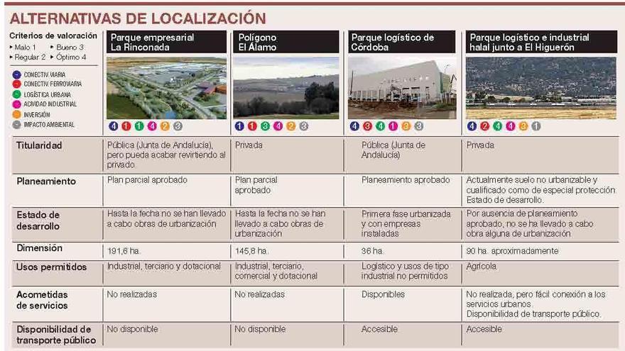 El Higuerón es idóneo para logística e industria Halal pero a largo plazo