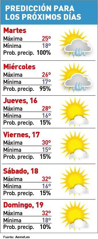 Predicción para los próximos días en Córdoba.