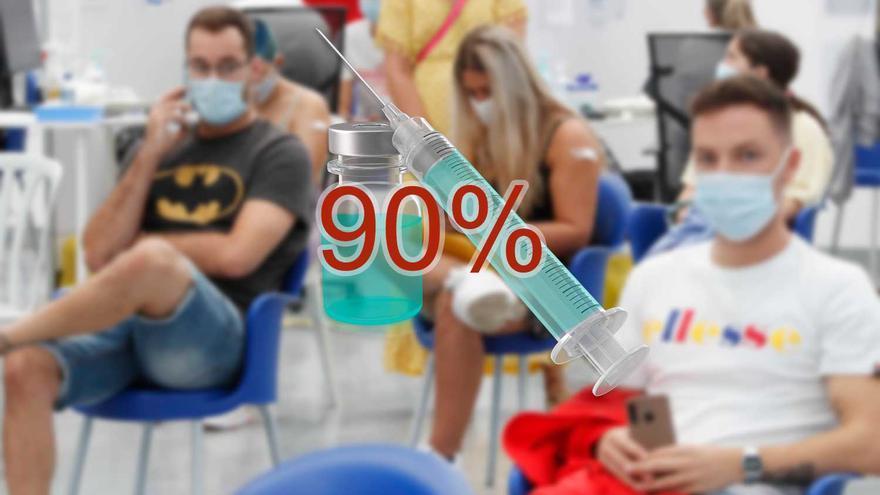 Galicia llega al fin de la quinta ola con un 90% de vacunados y relajación de las restricciones