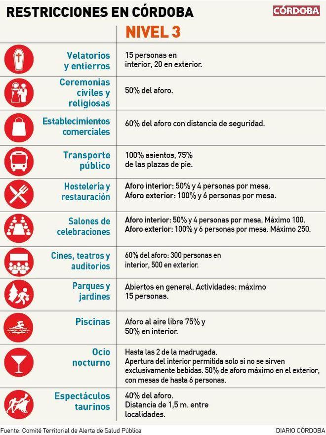 Restricciones en Córdoba en el nivel 3 de alerta sanitaria.