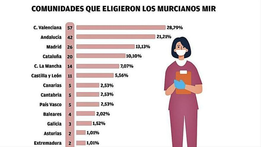 Más de la mitad de los MIR de la Región escoge plaza en otra comunidad