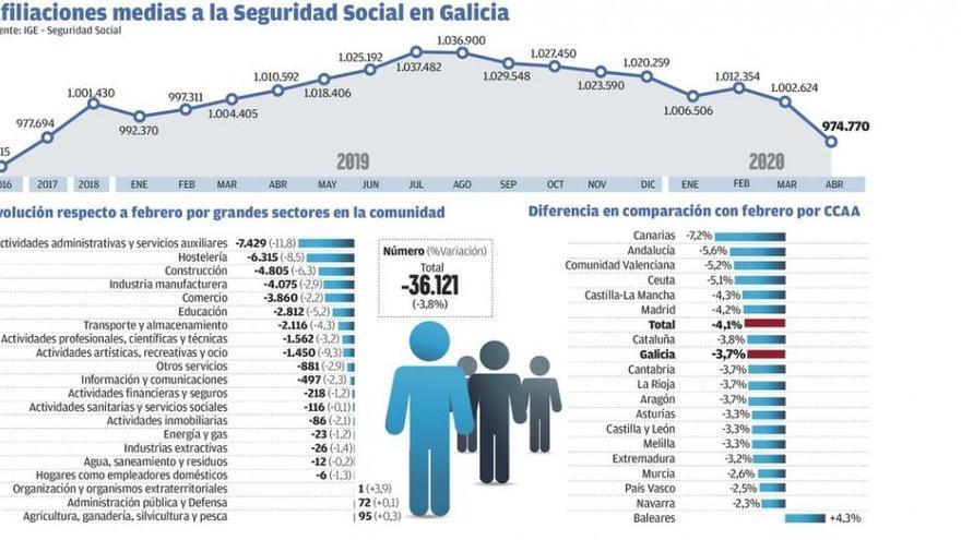 ETT y empresas auxiliares ya superan a la hostelería en pérdida de empleo en Galicia