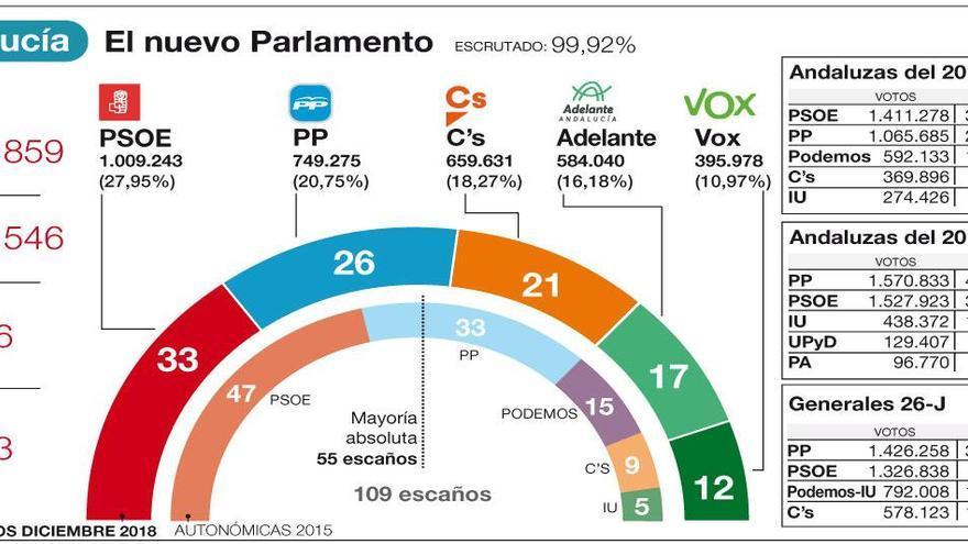 El PSOE cierra 37 años de poder
