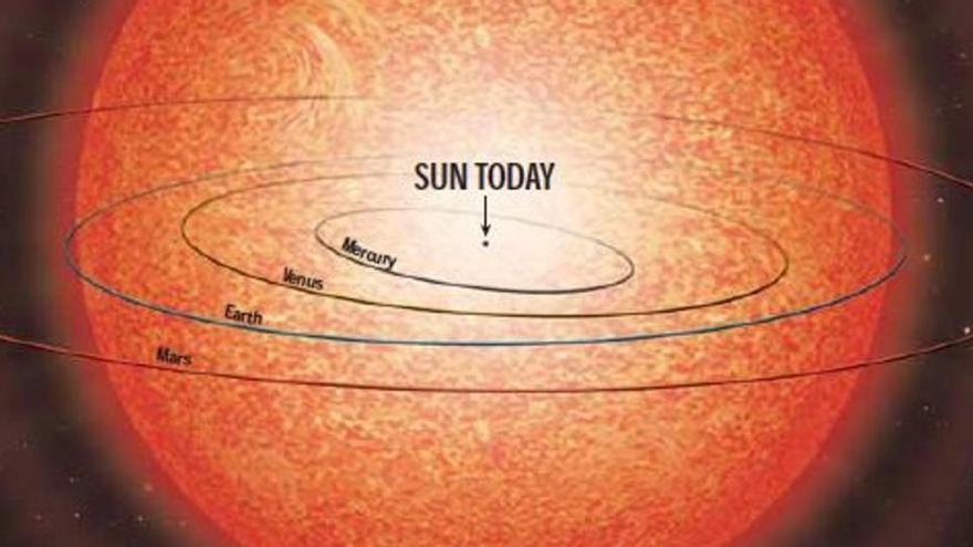 Júpiter y Saturno sobrevivirán a la expansión del Sol, pero no lograrán salir ilesos