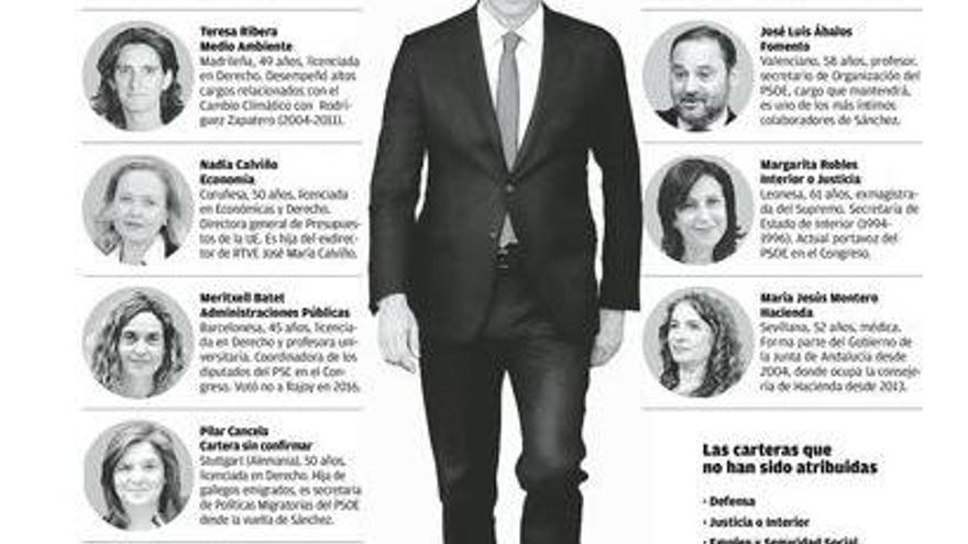Ocho de los diez nombres ya conocidos del Gobierno de Sánchez son de mujeres