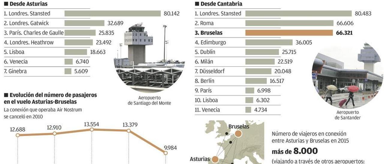Los asturianos en Bruselas piden un avión directo para dejar de volar por Santander